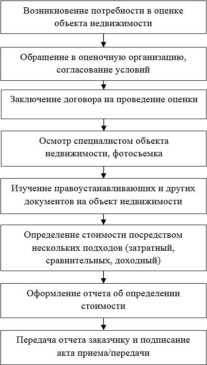 оценка недвижимости Хабаровск